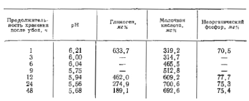 Изменения параметров мяса (кислотность) при хранении