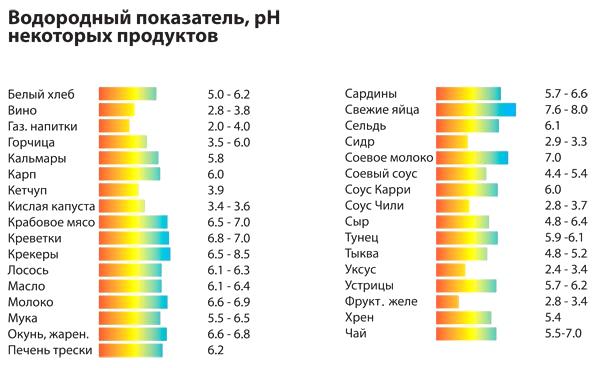 Кислотность (уровень ph) некоторых продуктов