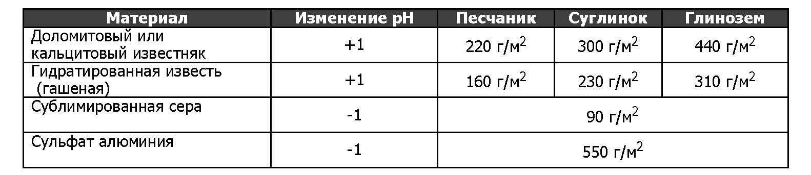 Таблица веществ для изменения кислотности почвы