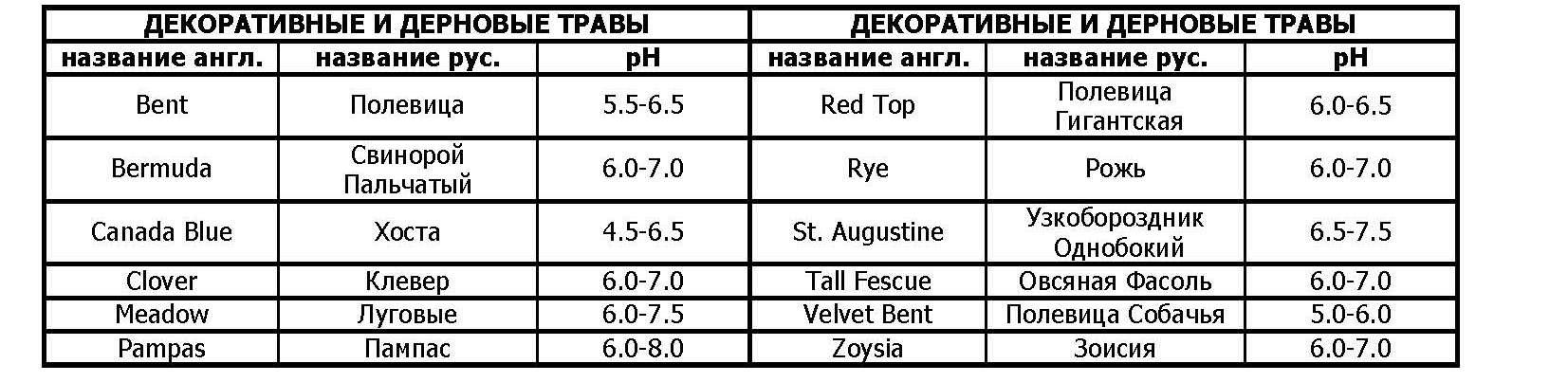 Таблица оптимального уровня кислотности почвы ph