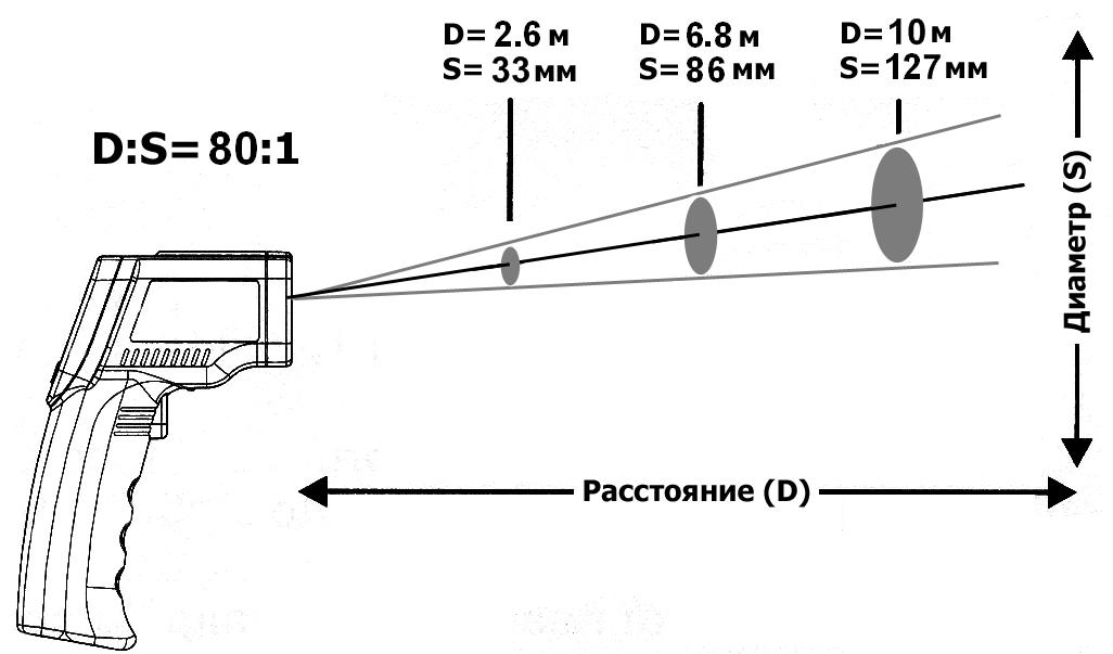 Оптическое разрешение пирометра (инфракрасный бесконтактный термометр) GM2200