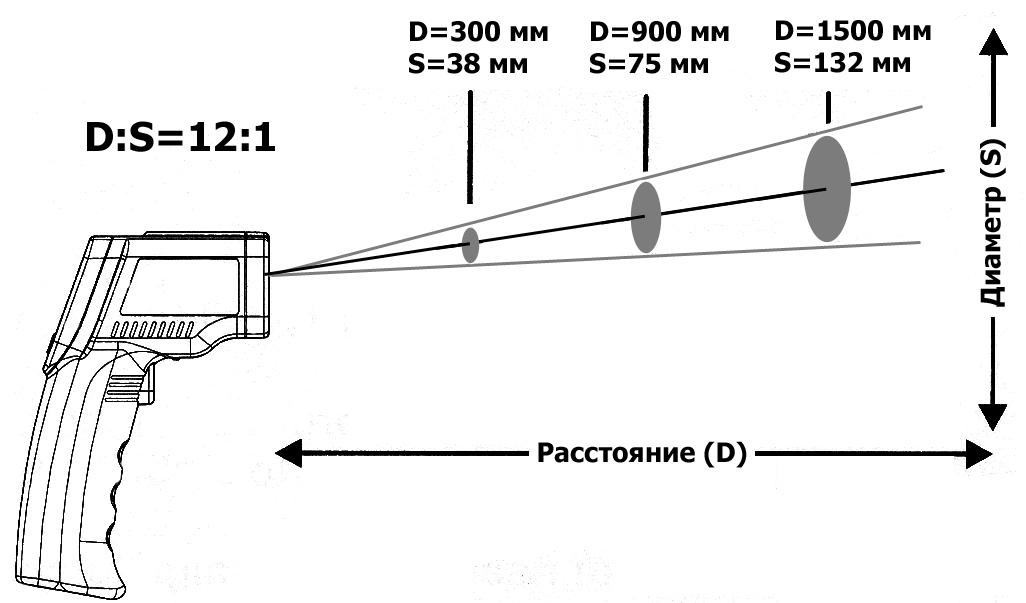 Оптическое разрешение пирометра (инфракрасный бесконтактный термометр) GM300 GM320 GM550 GM900