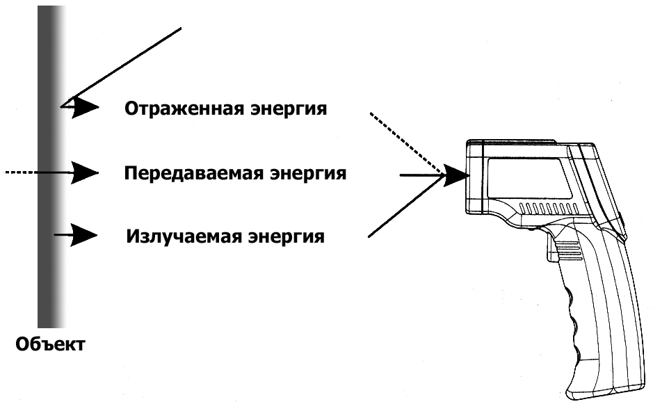 Gm900 к пирометру инструкция