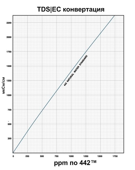 График (таблица) пересчета микро-Сименс в ppm по 442tm