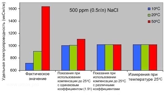 Иллюстрация значения температурной компенсации при измерении общей минерализации, ppm, удельной электропроводности